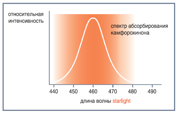 длина волны полимеризационной стоматологической лампы Starlight Ortho